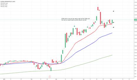 XCRA: XCRA Daily Chart Analysis - 3rd May