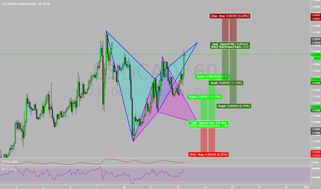 "USDCAD: How to use advanced patterns to ""Bracket"" the market"
