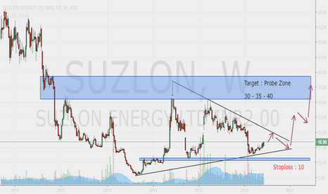 SUZLON: Suzlon : Long Term Investment Idea