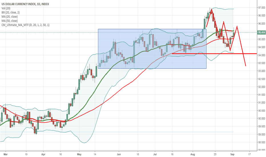 DXY: DXY 1D TW