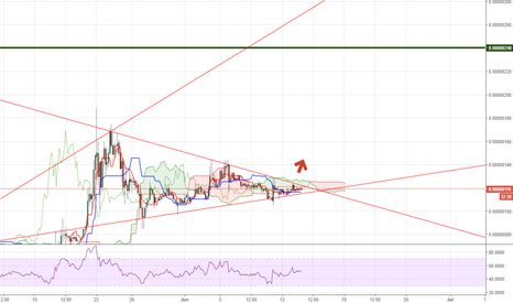 DOGEBTC: DOGE can go to 240