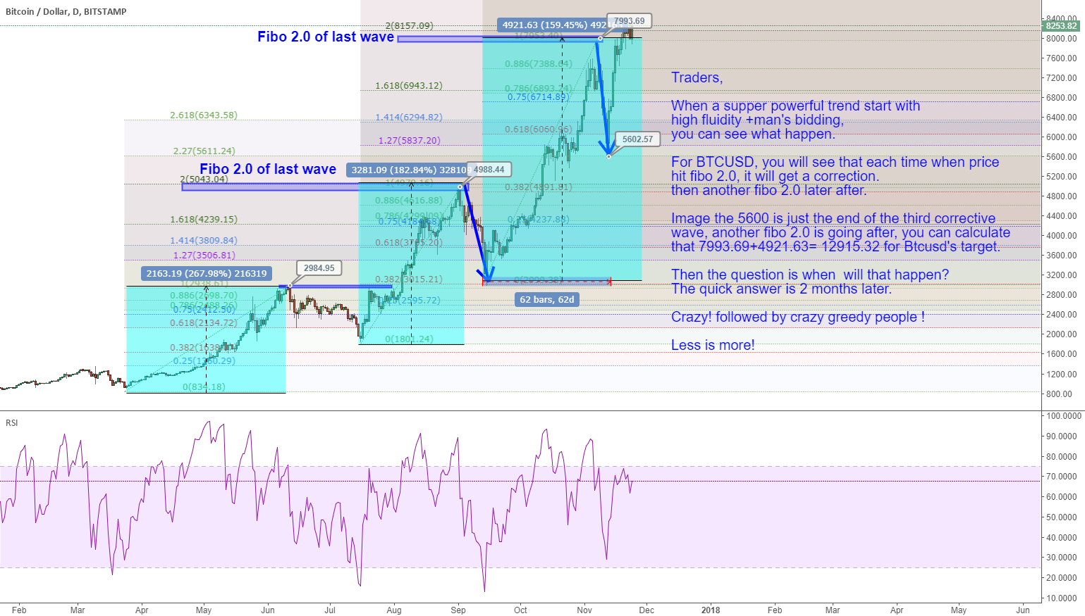 12915.32 for Btcusd's 2 mth target