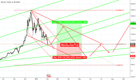 BTCUSD: BTC Complete Falling Wedge