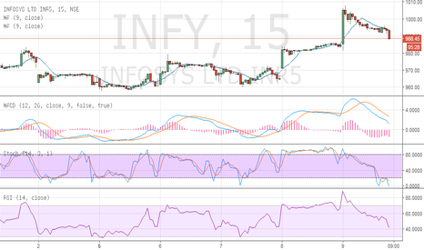INFY: buy infy above 995