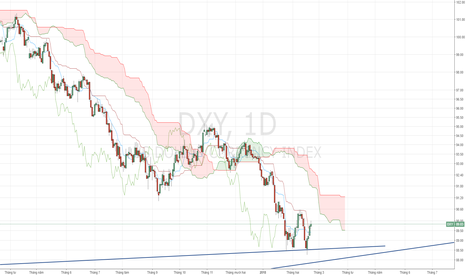 DXY: USD Index - FOMC đêm nay.
