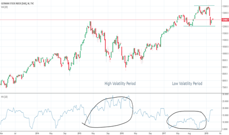 DEU30: Low Volatility vs High Volatility - DAX