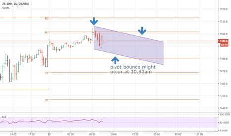 UK100GBP: channel trading pattern emerging