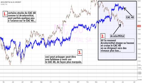 MT: ArcelorMittal et le CAC40... relations et correlations