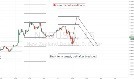 NZDUSD: NZDUSD SHORT ENTRY LEVELS, ASIA SESSION ONLY