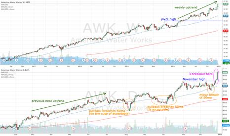 AWK: AWK broken above November high