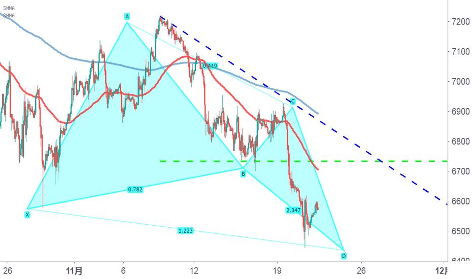 NAS100: 先反弹,再下跌:美股出现短期看涨形态