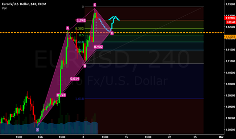 EURUSD: Dont follow this trade