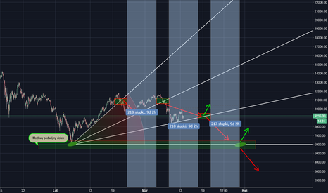 BTCUSD: BTC/USD - luźne przemyślenia aktualnej sytuacji...