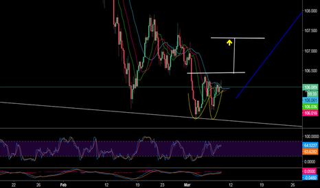 USDJPY: Double Bottom USD JPY Great Buy Signal