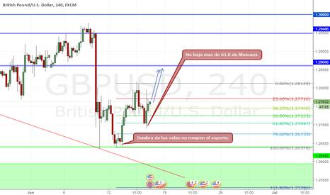 GBPUSD: GBP/USD Respeta Fibonacci.