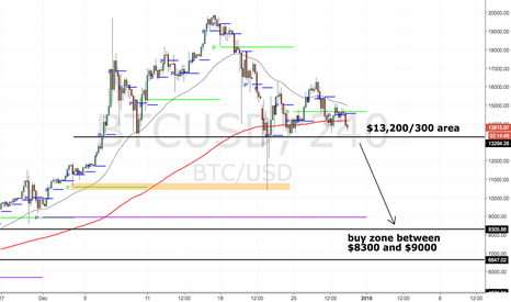 BTCUSD: If a sell off happens, watch for this
