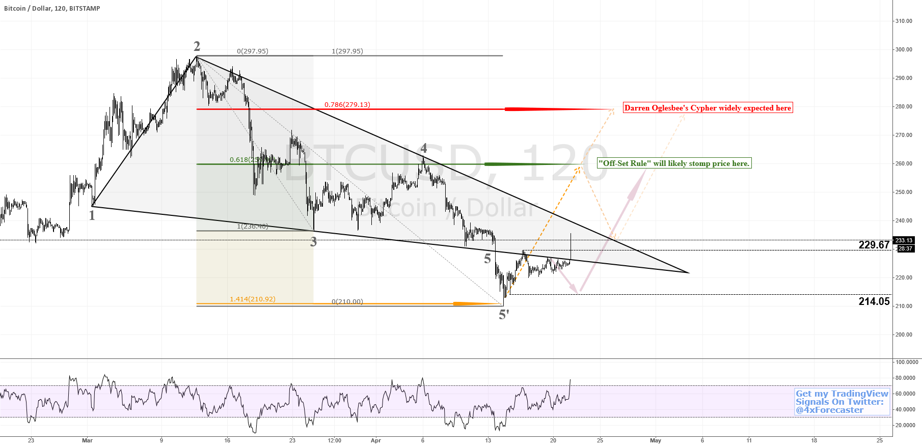#BitStamp Tending To 260 Forecast; Geo Offers Support #fibonacci