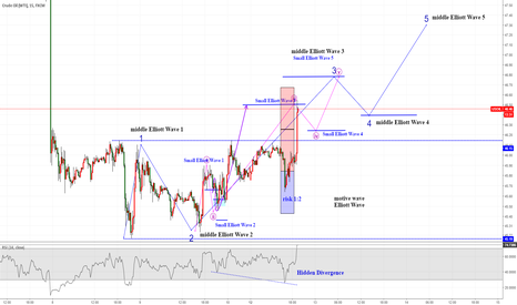 USOIL: USOIL/WTIUSD  middle Elliott Wave & Hidden Divergence