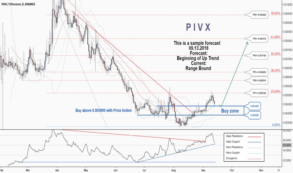 PIVXETH: A trading opportunity to buy in PIVXETH