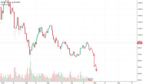 BTCUSD: Прогноз курса биткоин на конец апреля 2018.