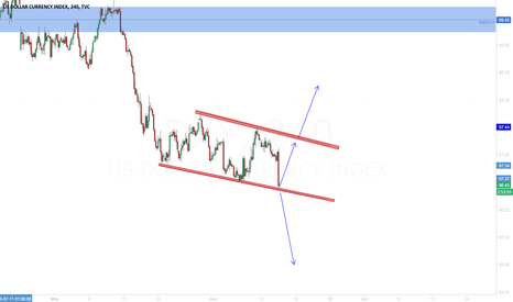 DXY: DXY DOLLAR Waiting FED