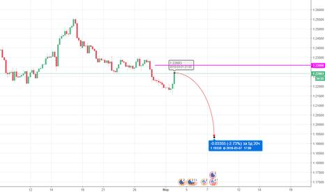 EURUSD: EURUSD Sell - с текущих