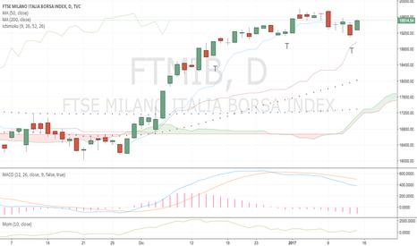 FTMIB: FTSE Mib update - lun 16/01