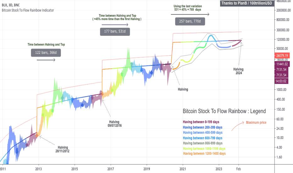 btc live chart tradingview