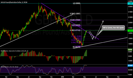 GBPAUD: Wait for Daily Correction, then HUGE move Up