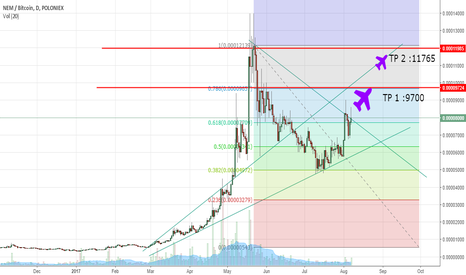 XEMBTC: Xem/BTC Long Time to Buy