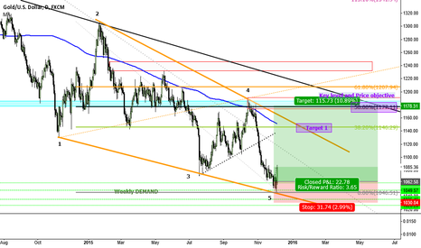XAUUSD: ***GOLD LONG SET UP*** 04 Dec. Target 1178.00