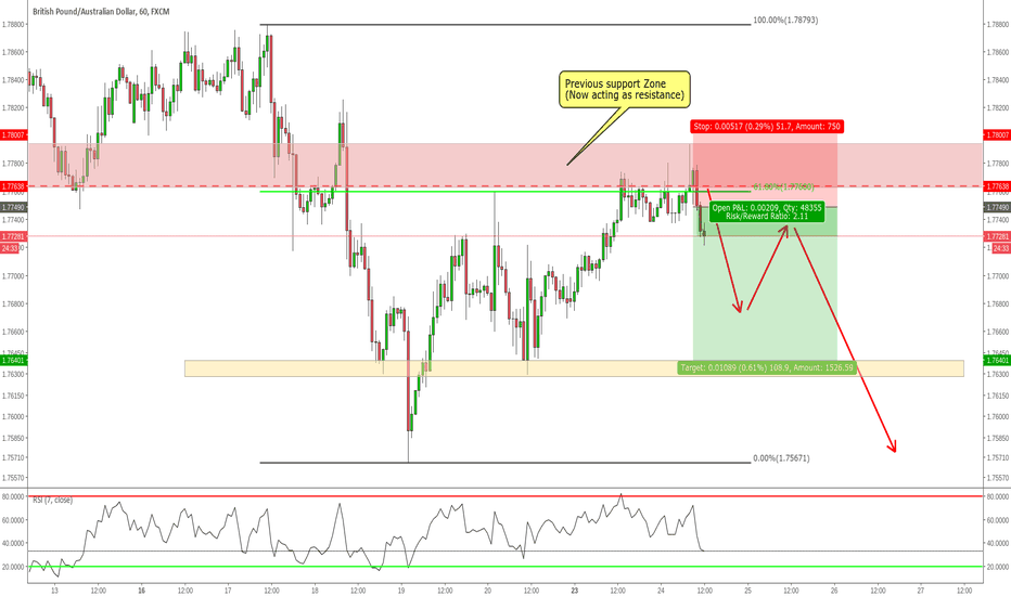 GBPAUD: GBPAUD Possible retracement Short