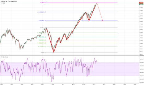 SPX: SPX Big Picture