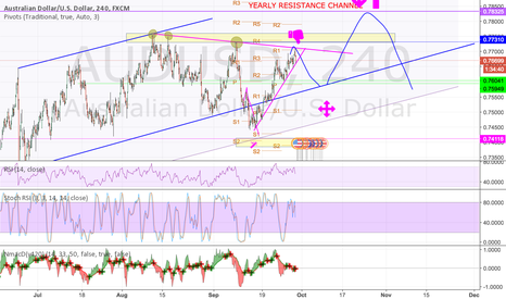 AUDUSD: We are close to a resistance, take the short