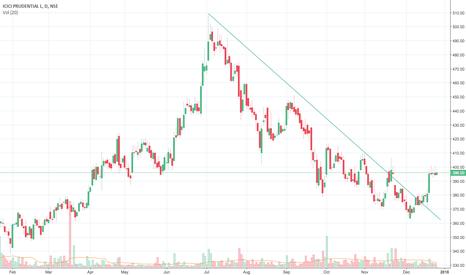 ICICIPRULI: Trendline break