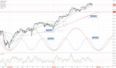 SPX: SPX Cycle Analysis