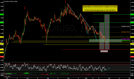 EURUSD: EURUSD: TWO HARMONIC ABCD MOVES COMPLETED @ PRZ !!!