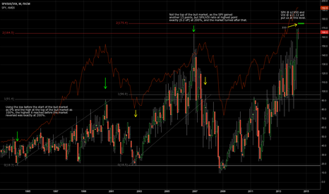 SPX500/VIX: A look at SPX/VIX ratios.