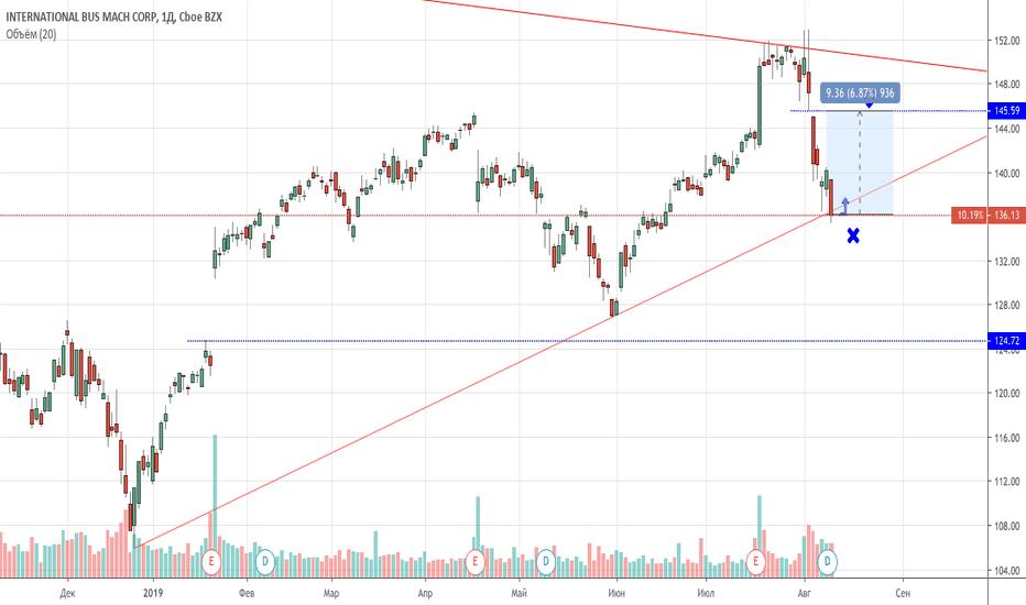 ibm акции