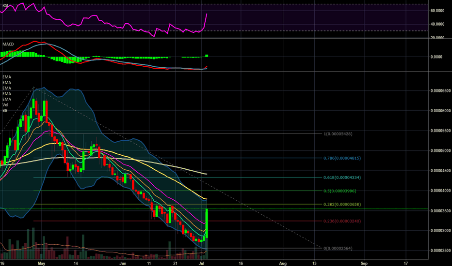 SYSBTC: SYS Seeing Multiple Points of Resistance