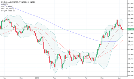 DXY:  Path Higher for the U.S. Dollar: A Shrinking Trade Deficit