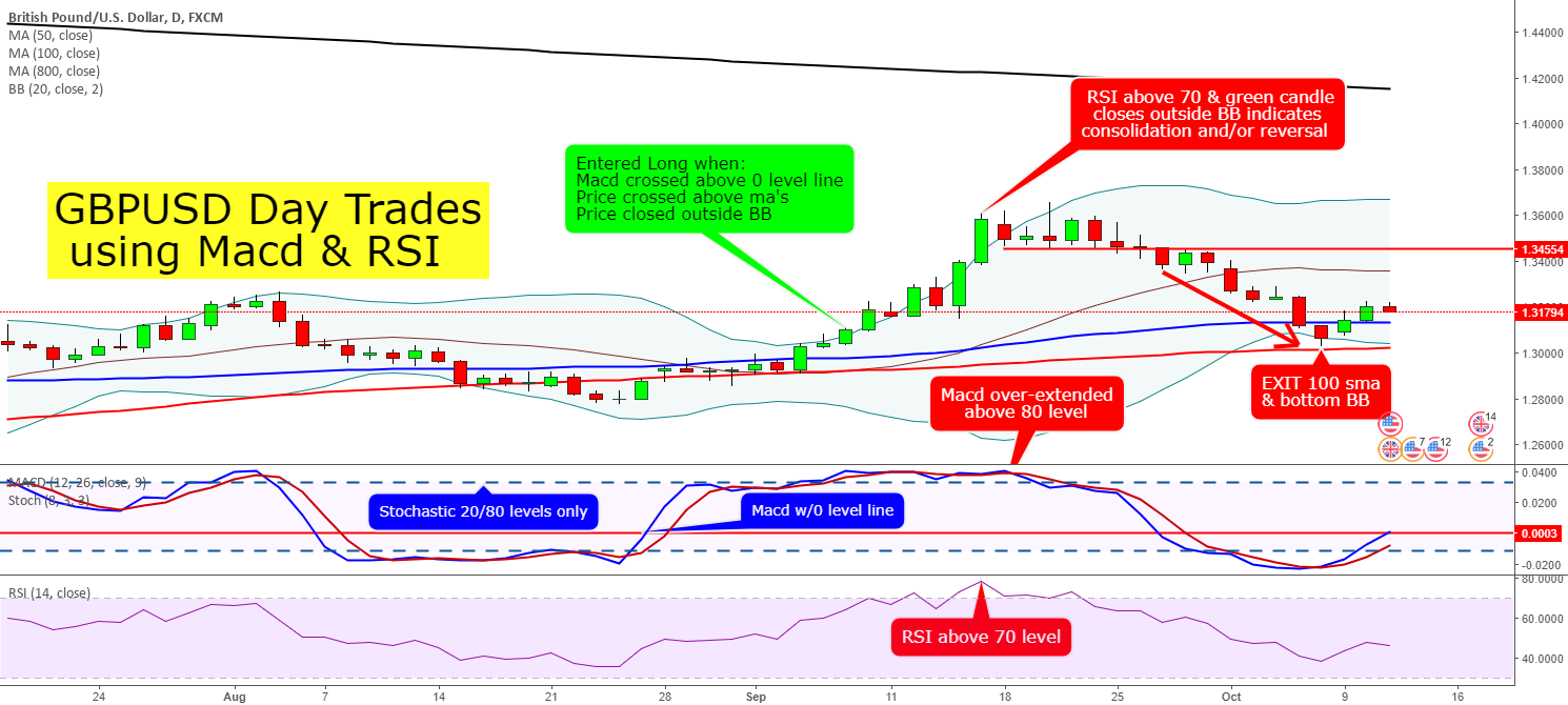 GBPUSD Day Trades using Macd & RSI for FX:GBPUSD by