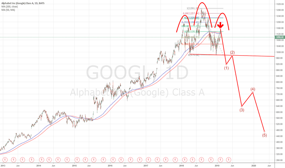 GOOGL: Google is out of order !!