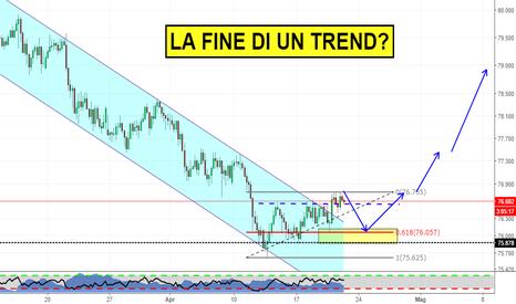 NZDJPY: La fine del trend ribassista su Yen?