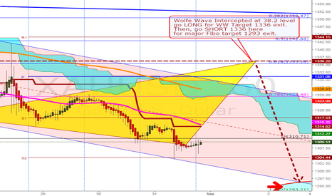 XAUUSD: Long GOLD at 1309 for Wolfe Wave target 1336 exit $$$