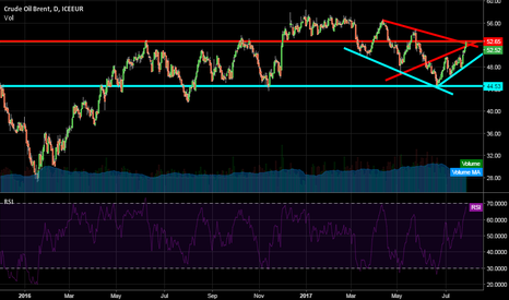 CB1!: CRUDE OIL MESSUP