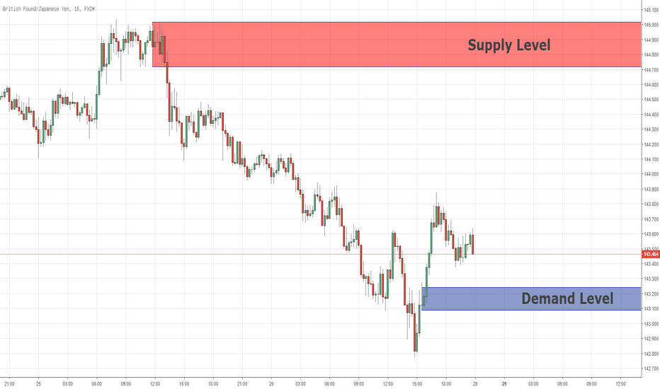 GBPJPY: Quasimodo Level für Kaufposition auf GBPJPY 28.10.2018