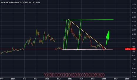 ACHN: $ACHN uptrend ahead