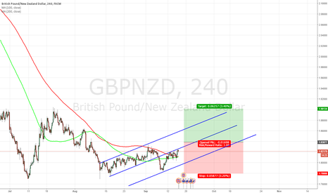 GBPNZD: Looking to long GBPNZD