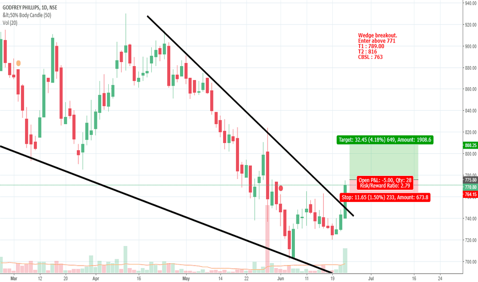 GODFRYPHLP: Long Wedge breakout